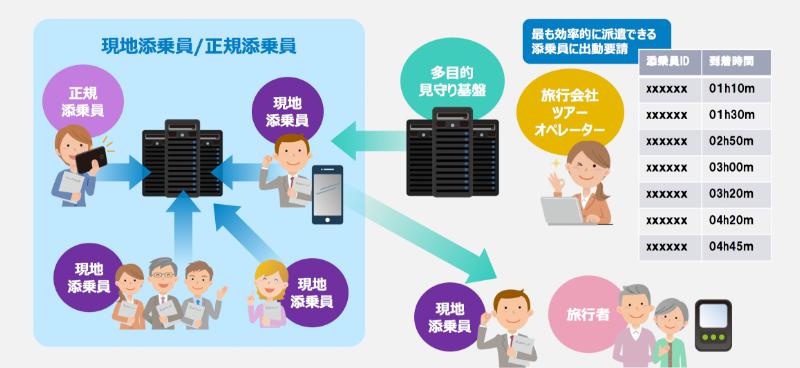 添乗員向けサービス の具体的イメージ(3)