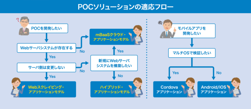 3つのPOC開発モデルでお客様のご要件にコミットします
