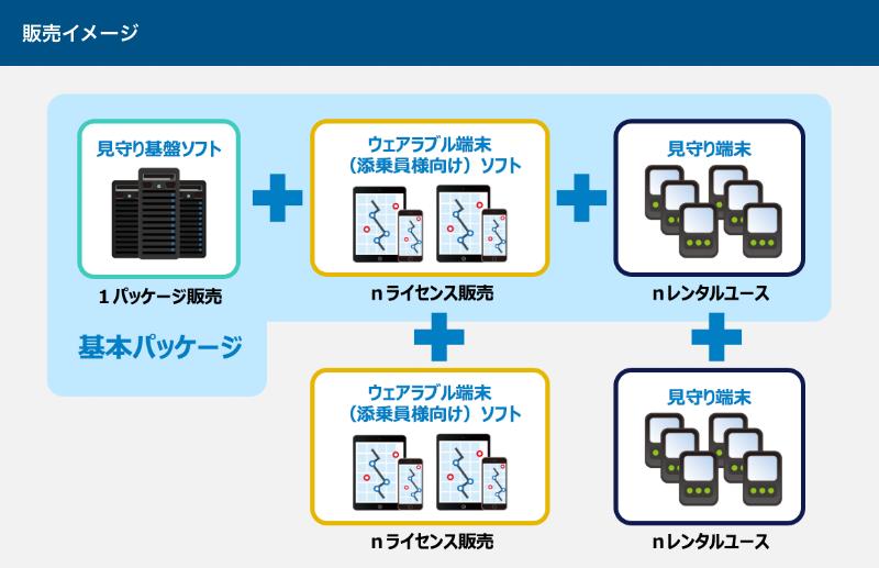 ソフトウェア概要(2) ウェアラブル端末(添乗員向け)ソフト