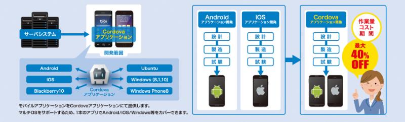 1. ハイブリッド・アプリケーションモデル
