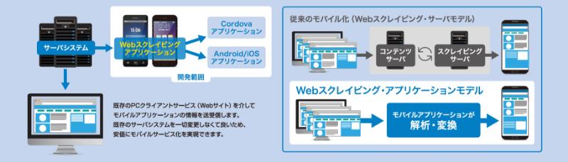 2. Webスクレイピング・アプリケーションモデル