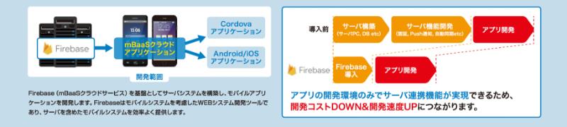 3. mBaaSクラウド・アプリケーションモデル