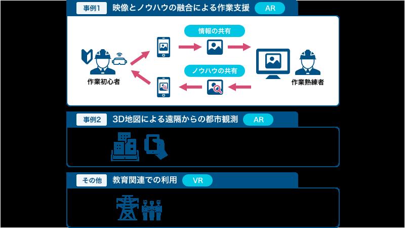 AR/VR技術の取組事例