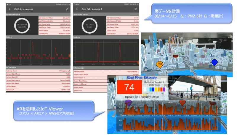 IoT R&D ~センシングViewer~