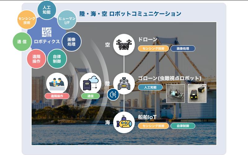 【取組み】ロボットコミュニケーション