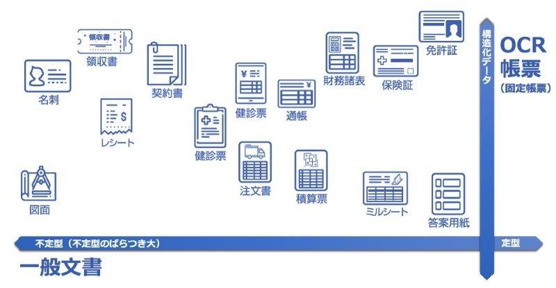 契約書や図面などのフリーフォーマット文書の対応も可能