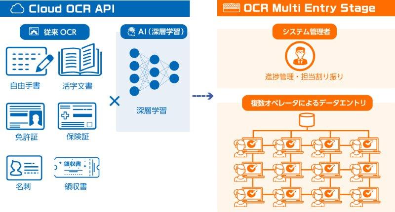 OCR Multi Entry Stage サービス内容