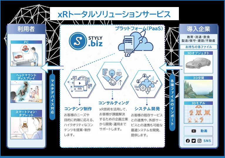 xRトータルソリューションサービス「STYLY.biz」