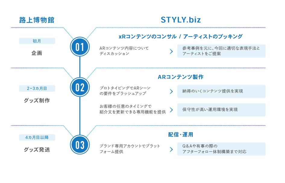 トータルサポートの「STYLY.biz」